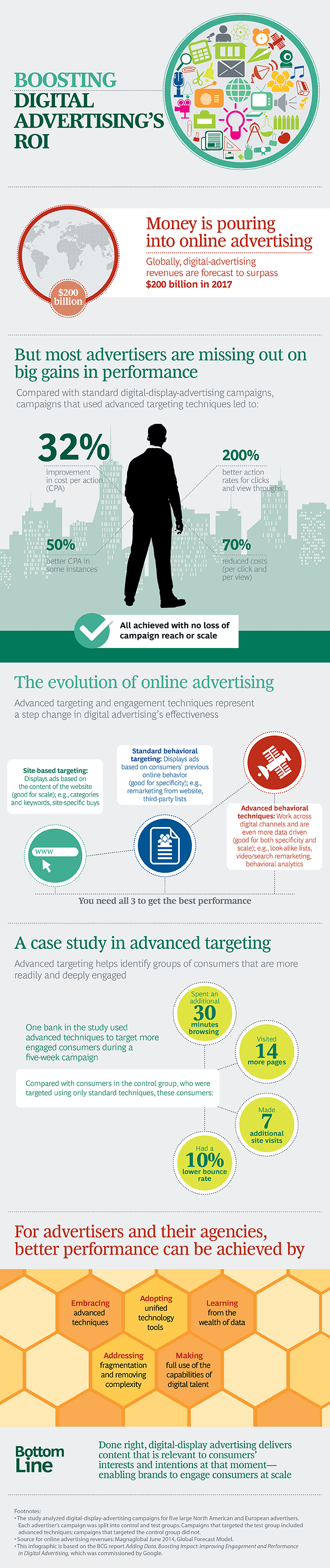 BCG_Boosting_Digital Advertisings_ROI